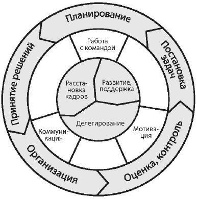 Картинки позапросу колесо менеджмента